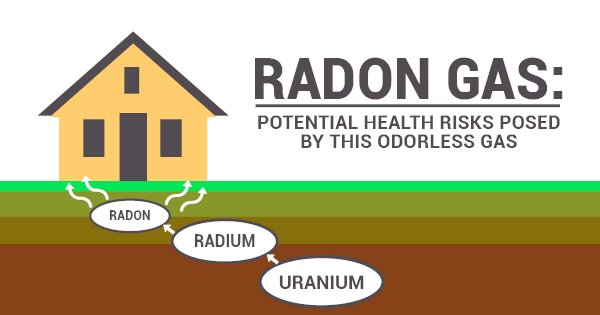 how radon gas enters your home